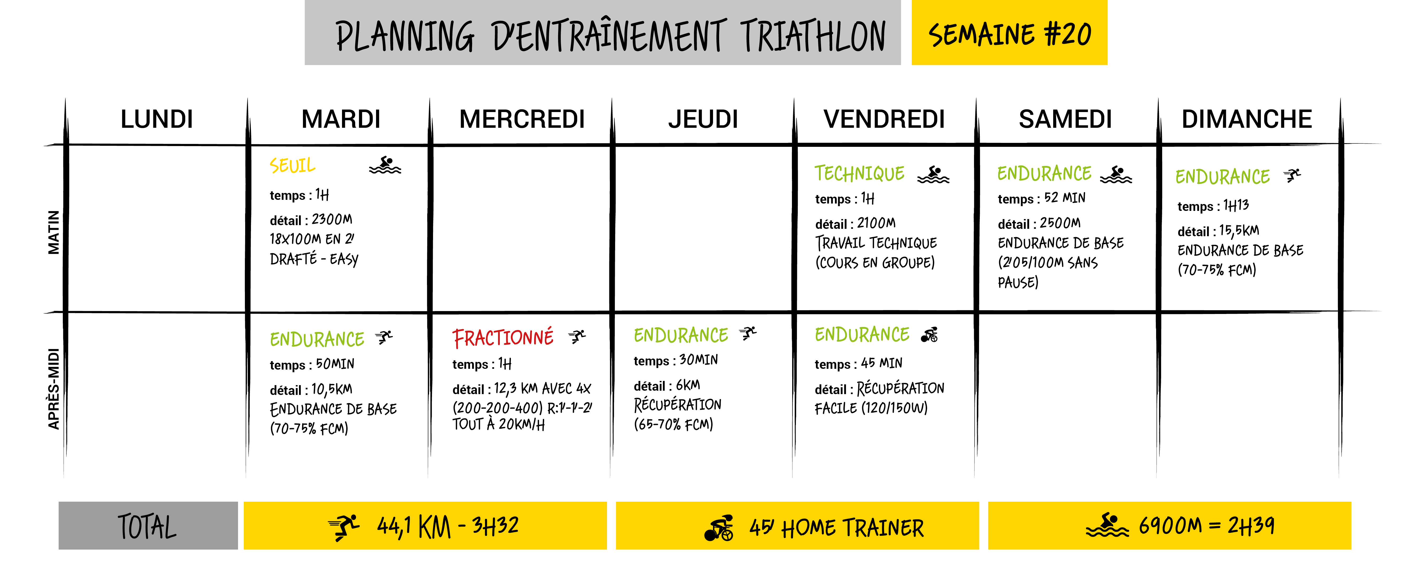 analyse d'entraînement running triathlon semaine 20